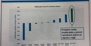 BiH ima najveće razlike plaća u javnom i privatnom sektoru u regionu