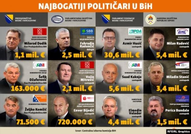 Odakle političarima u BiH (ne)prijavljeni milioni?