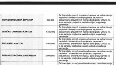 Pogledajte raspodjelu sredstava koju kantoni i gradovi u FBiH dobivaju kao pomoć u borbi protiv epidemije