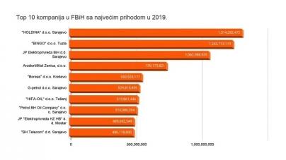 Holdina ostvarila najveći prihod u 2019., Bingo drugi, a Elektroprivreda BiH treća