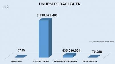 Sarajevski i Tuzlanski kanton lideri privrednog razvoja FBiH
