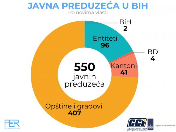 CCI o javnim preduzećima u BiH: Nema kontrole – nema odgovornosti